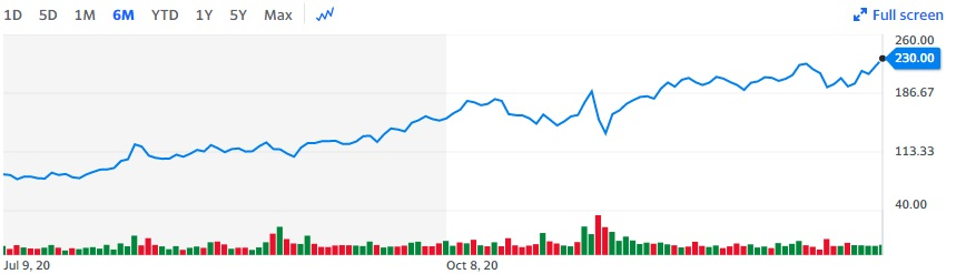 Fiverr Stock Stats